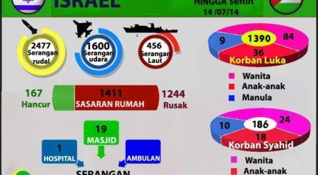 KORBAN AGRESI ISRAEL 186 TEWAS 1.390 TERLUKA