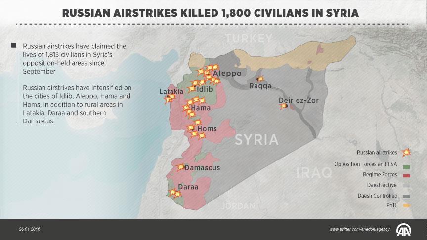 Serangan Udara Rusia Tewaskan 1.800 Warga Sipil di Suriah