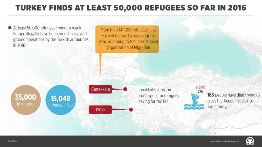 Sejumlah 50 Ribu Pengungsi Tiba di Turki Selama Tiga Bulan