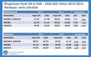 Nilai Rata-Rata Turun, Indeks Integritas UNSMA 2016 Meningkat