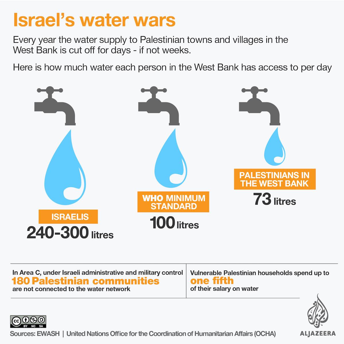 Israel Potong Air, Warga Palestina Kekeringan di Atas Sumber Air