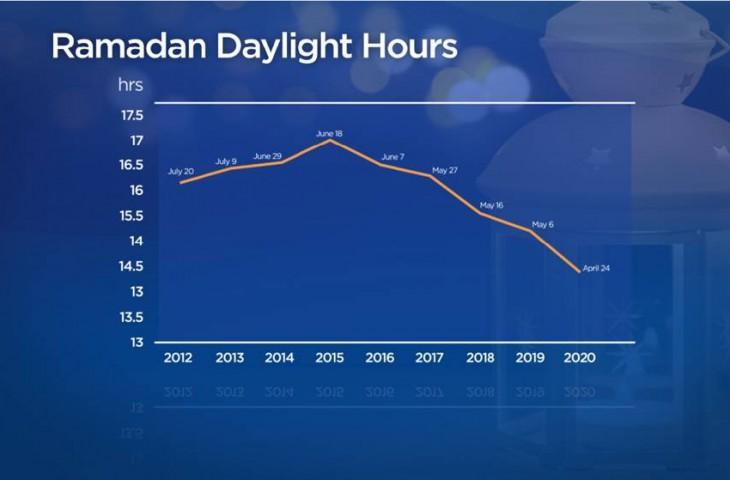Muslim Edmonton Puasa 16 Jam Sehari Selama Ramadhan