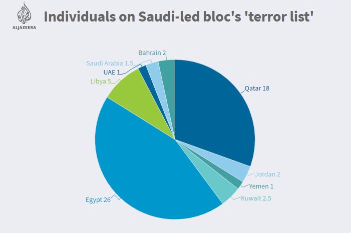Saudi Masukan Organisasi yang Berafiliasi dengan Qatar Sebagai 'Teroris'