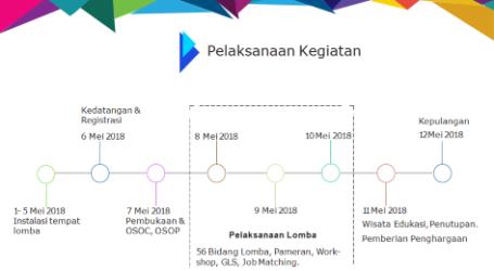 Lomba Kompetensi Siswa SMK 2018 Libatkan Negara ASEAN