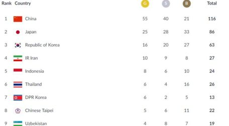 Hari Kelima Asian Games 2018, China Kokoh di Puncak, Indonesia Peringkat Lima