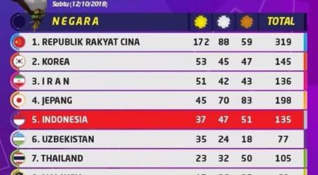 Klasemen Akhir Medali Asian Para Games 2018, Indonesia Posisi Kelima