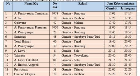 Rekayasa Pola Operasi KA di Jakarta Antisipasi Tabligh Akbar Maulid Nabi 1440 H
