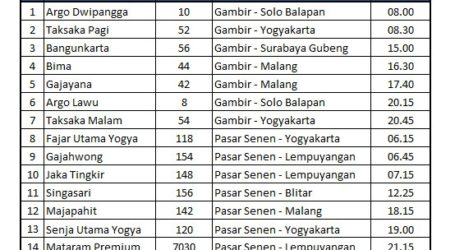 KAI Beri Diskon 10 Persen Bagi 16 KA Tujuan Yogyakarta dan Solo