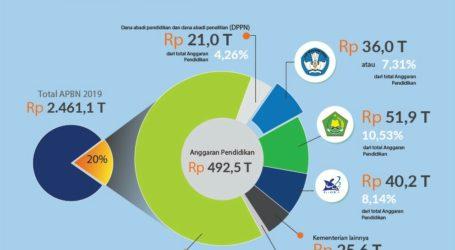 62 Persen Anggaran Pendidikan di Transfer ke Daerah