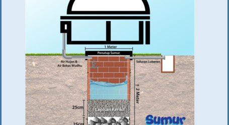 Keharusan Masjid Membangun Sumur Resapan (Oleh: Dr. Hayu S. Prabowo)