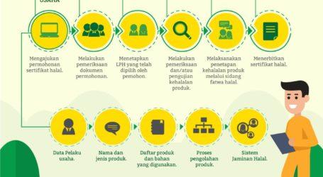 Berikut Alur Permohonan Sertifikasi Halal BPJPH