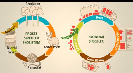 Ekonomi Sirkuler Untuk Penghidupan Berkelanjutan – 2 (Oleh: Dr. Hayu S. Prabowo)