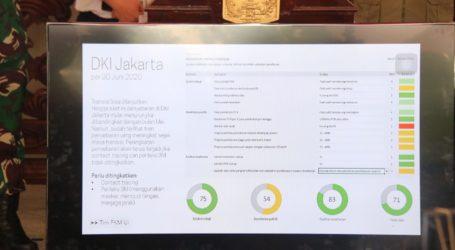 Anies: Jakarta Terkendali, Tak Ada Zona Merah