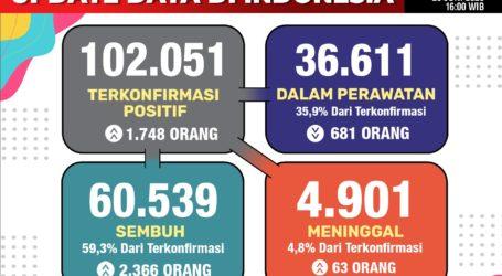 Udate Covid 19 Indonesia, 1.748 Kasus Baru, Total 102.051 Orang