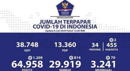 Udate Covid-19 di Indonesia, 29.919 Sembuh, 3.241 Meninggal