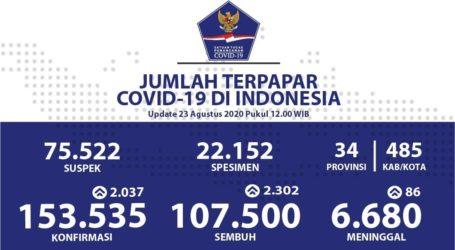 Update Covid-19 Indonesia 23 Agustus: Sembuh 107.500 Orango