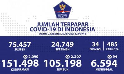 Update Covid-19 Indonesia Terkini, Total Positif Tembus Angka 151.498 Orang