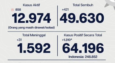 Update Covid-19 DKI Per 21 September, 49.630 Sembuh