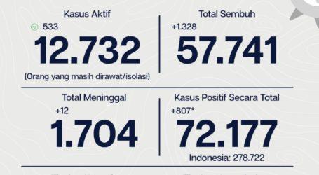 Update Covid-19 DKI Per 28 September, 57.741 Sembuh