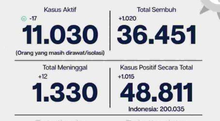 Update Corona DKI Jakarta 8 September: Ada 1.015 Kasus Baru