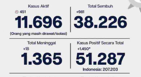 Covid-19 Jakarta, 10 September, 38.226 Sembuh