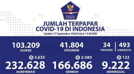 Covid-19 Indonesia: 232.628 Kasus Positif per 17 September 2020