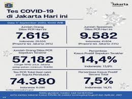 Covid-19 Jakarta: 59.472 Kasus Per 17 September