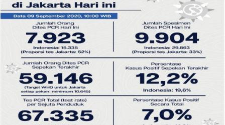 Perkembangan Covid-19 Jakarta 9 September: 49.837 Kasus Positif