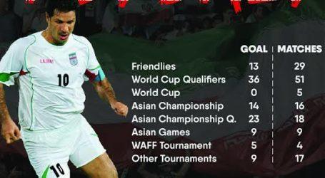 Lima Bintang Sepak Bola Muslim Jadi Mesin Gol di Dunia