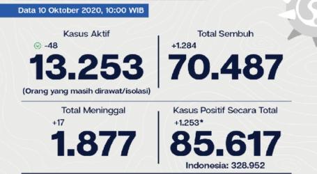 Covid-19 Jakarta 10 Oktober: Tingkat Kesembuhan 82,3%