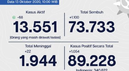Covid-19 Jakarta, Tingkat Kesembuhan 82,6% Per 13 Oktober
