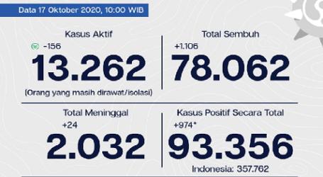Perkembangan Covid-19 Jakarta, 83,6 Tingkat Kesebuhan per 17 Oktober