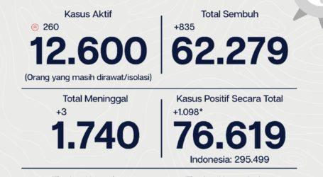 Update Covid DKI 2 Oktober: Kasus Positif Bertambah 1.098 Orang