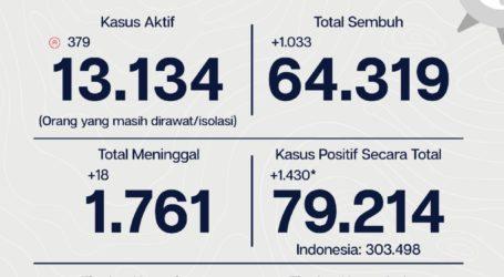 Update COVID-19 di Jakarta Per 4 Oktober 2020