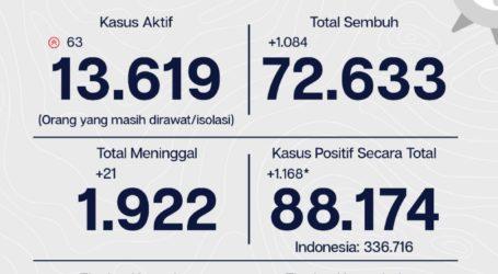 Update Covid DKI 12 Oktober: 72.633 (82,4%,) Sembuh