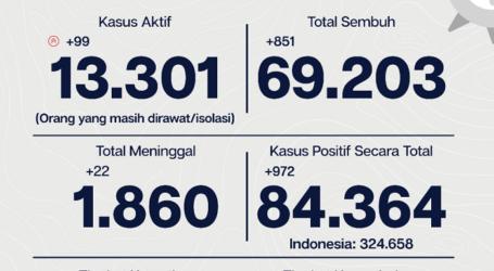 Covid-19 Jakarta: per9 Oktober Tingkat Kesembuhan 82,0 %