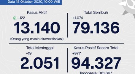 Perkembangan Covid-19 Jakarta, Tingkat Kesembuhan 84,3% per 19 Oktober