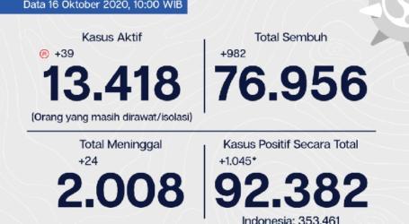 Perkembangan Covid-19 Jakarta, Tingkat Kesembuhan 83,3% pada 16 Oktober