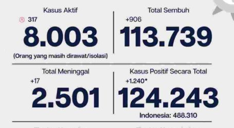 Perkembangan Covid-19 Jakarta, Tingkat Kesembuhan 91,5 Persen Per 20 November