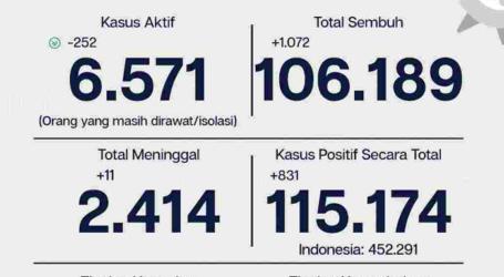 Covid-19 Jakarta, Tingkat Kesembuhan 92,2 Persen 12 November