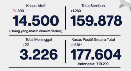 Perkembangan Covid-19 Jakarta, 1678 Kasus Baru Per 28 Desember