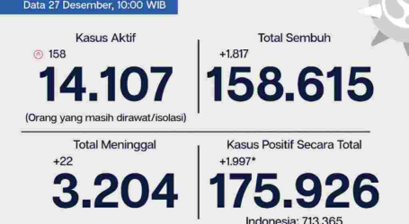 Update Covid-19 Jakarta 27 Desember, Kasus Baru 1.997 Orang