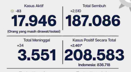 Covid-19 Jakarta per 11 Januari: Tingkat Kesembuhan 89,7 Persen