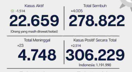 Update Covid-19 Jakarta 11 Febuari, Tingkat Kesembuhan Capai 91,1 Persen