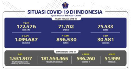Update Covid-19 Indonesia Selasa (2/2), 896.530 Pasien Sembuh