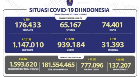 Update Covid-19 per 6 Febuari: 12.204 Orang Sembuh