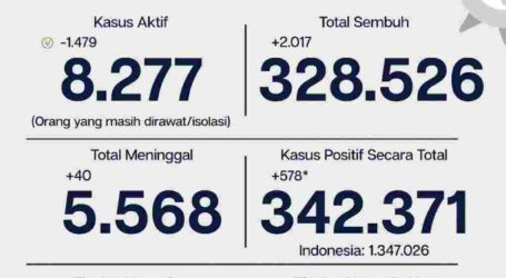 Update Covid-19 Jakarta 2 Maret: Tingkat Kesembuhan 96 Persen