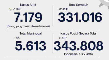 Update Covid-19 Jakarta 3 Maret, 2.490 Orang Sembuh