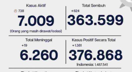 Update Covid-19 Jakarta 26 Maret: 1.381 Kasus Baru