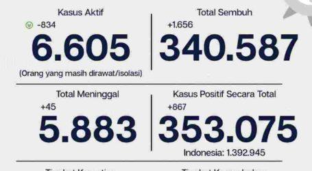 Update Covid-19 Jakarta 9 Maret, 867 Pasien Kasus Baru
